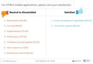 Appcelerator HTML5 Chart